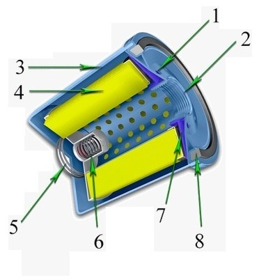 Анатомия масляного фильтра.